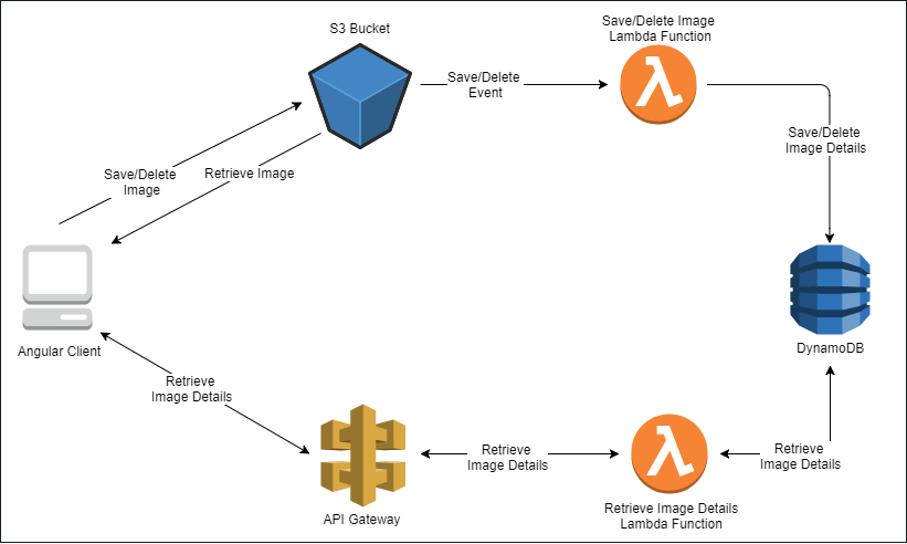 Building a Serverless App with AWS Lambda, S3, DynamoDB & API Gateway