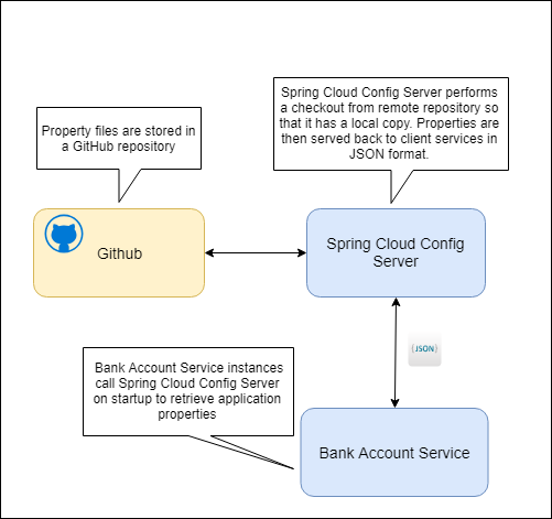 Configuring Micro Services – Spring Cloud Config Server