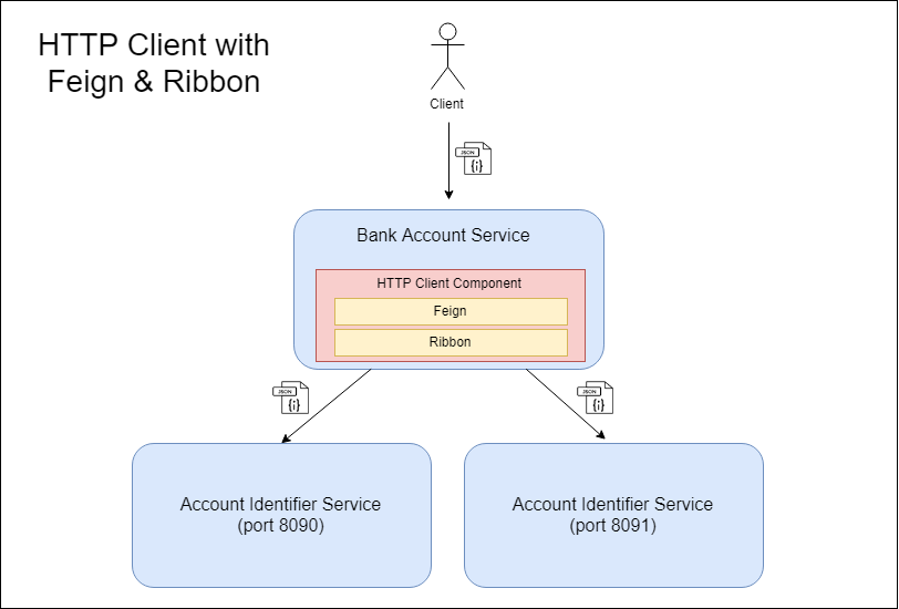 Service Integration With Netflix Feign and Ribbon - DZone
