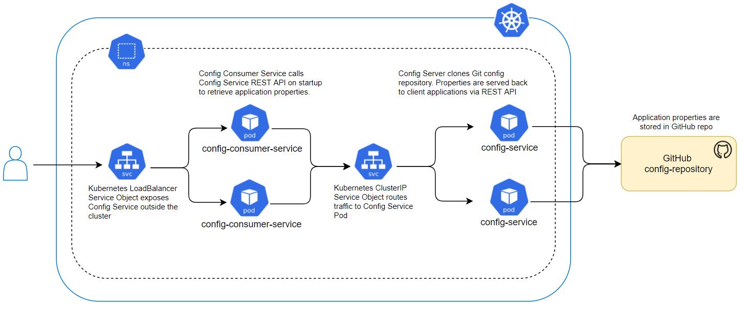 Spring Cloud Config Server on Kubernetes – Part 2